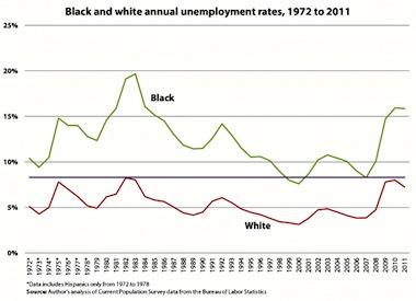black-unemployment-chart2
