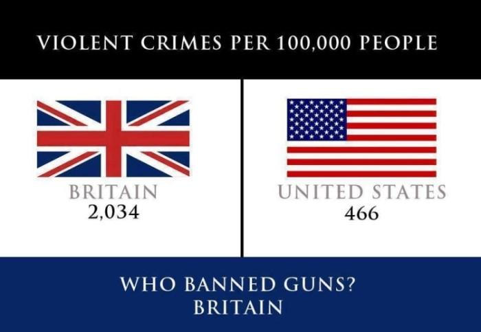 Violent crime stats US v Britain