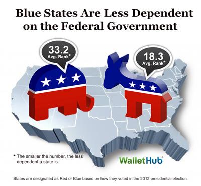Red States v Blue States