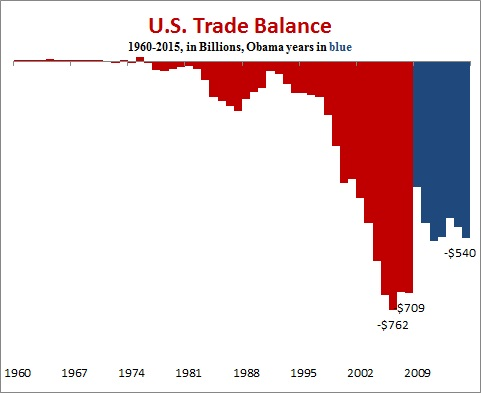 trade imbalance Salon Trump